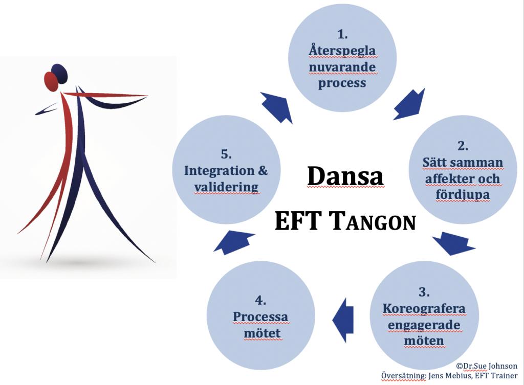 EFT Tangon avancerade tekniker